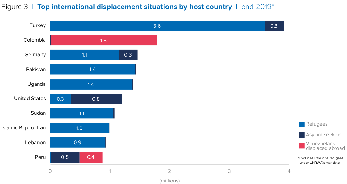 Top international displacement situations by host country.